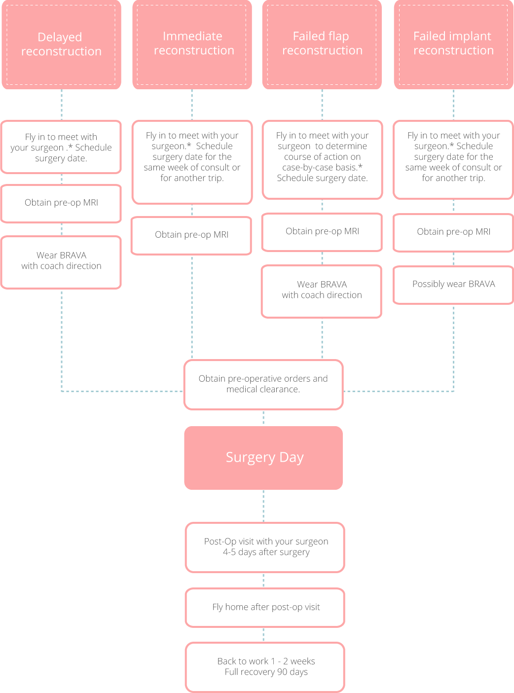 oot-reconstruction-flowchart